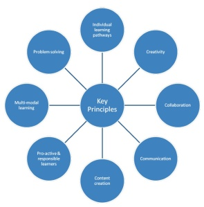 Key Principles of Personalisation