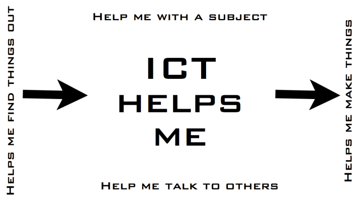 How ICT Helps us Learn